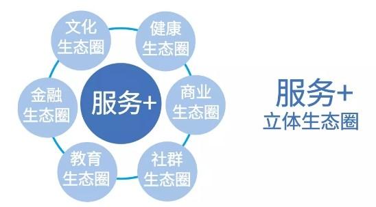 鸿坤物业的六大生态服务圈