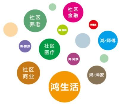 鸿坤物业多元化服务领域