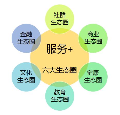鸿坤物业特色生态圈服务