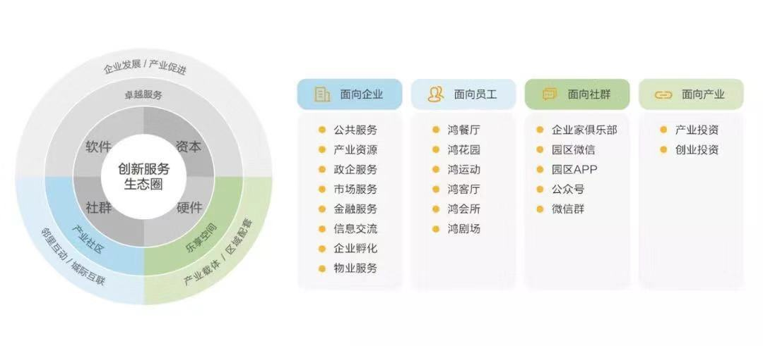 菲律宾sunbet官网旗下鸿坤产业创新服务生态圈